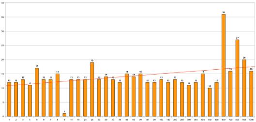 Liczba znaków adresu URL apozycja wSERP