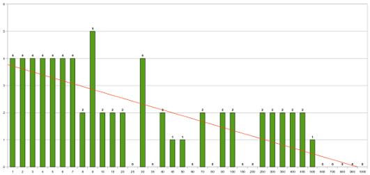Wartość Toolbar PageRank apozycja wSERP