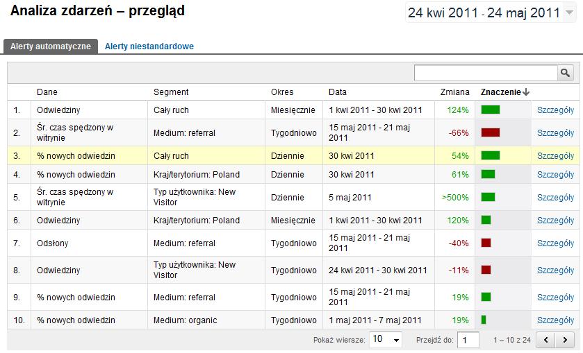 Nowe Google Analytics – Analiza zdarzeń - Przegląd