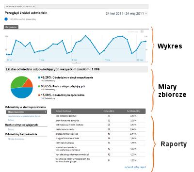 Nowe Google Analytics – Przegląd raportów