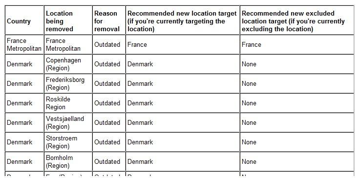 Lista usuniętych lokalizacji AdWords