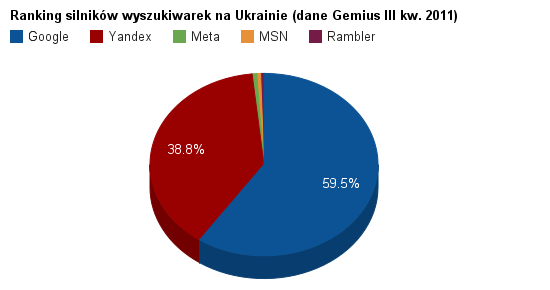 Ranking wyszukiwarek naUkrainie 2011