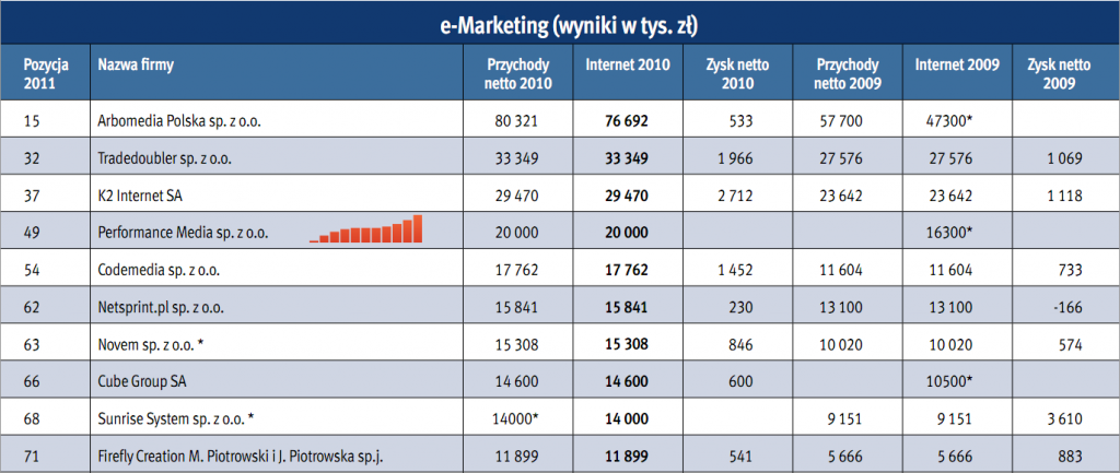 E-marketing - ranking firm 2011