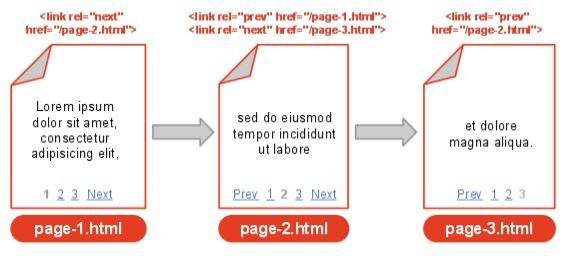 Implementacja rel='prev' irel='next'