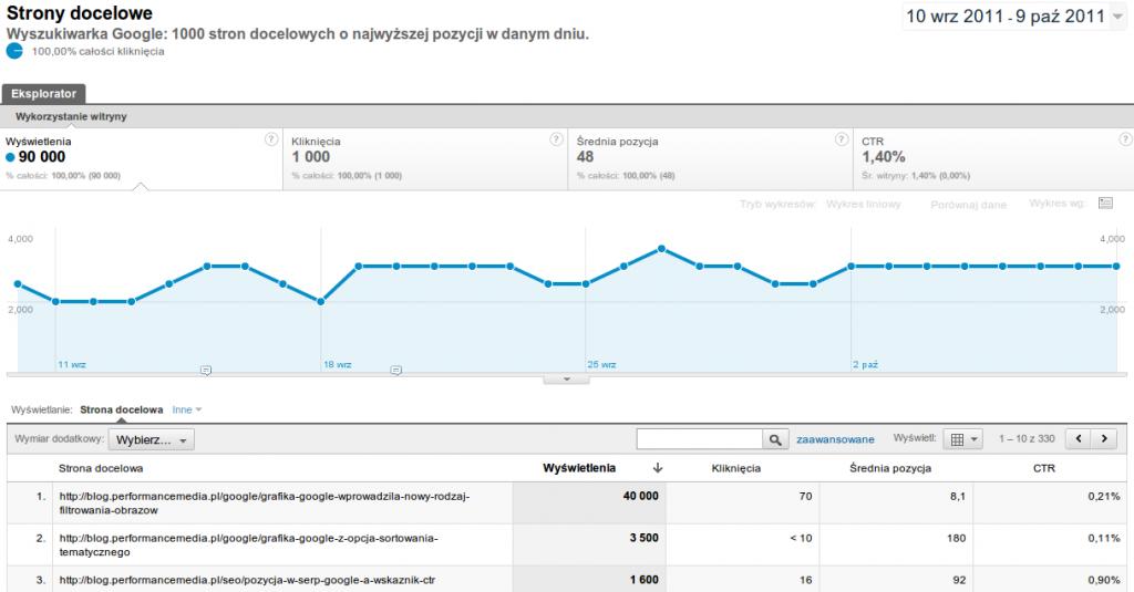 Raport Strony docelowe wGoogle Analytics