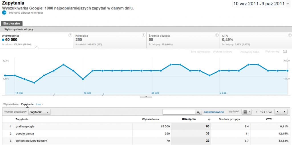 Raport Zapytania wGoogle Analytics