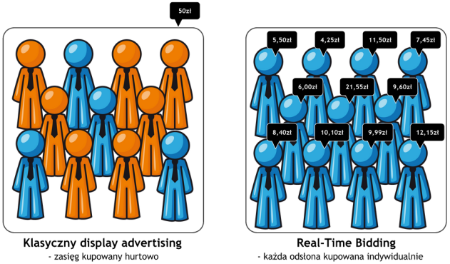 Klasyczny display advertising vs. Real-Time Bidding