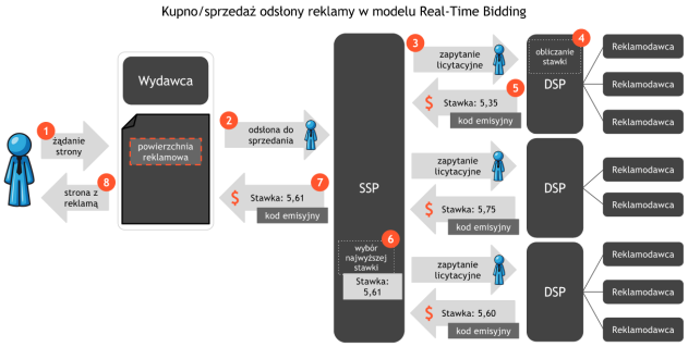Mechanizm Real-Time Bidding