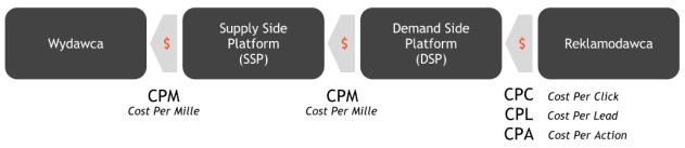 Model rozliczeń wsystemie RTB