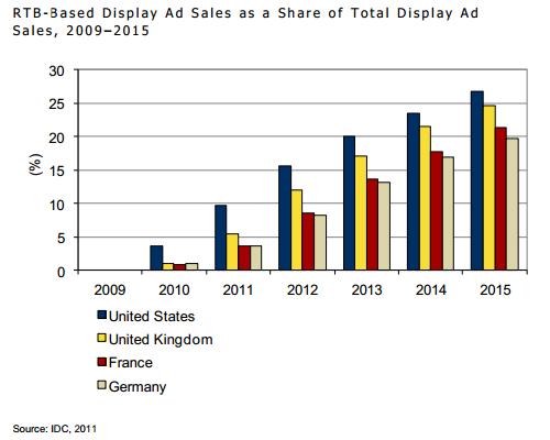 Udział RTB wcałkowitej sprzedaży reklam odsłonowych