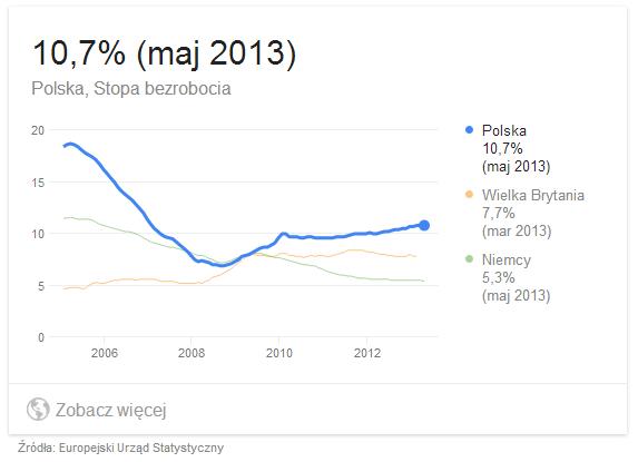 Wskaźnik bezrobocia wPolsce