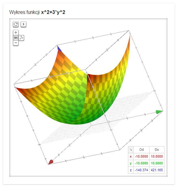 Interaktywny wykres trójwymiarowy