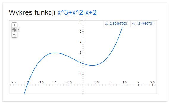 Wykres funkcji matematycznej