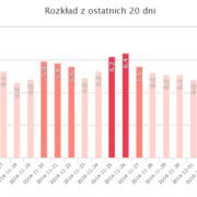 wykres serp quake