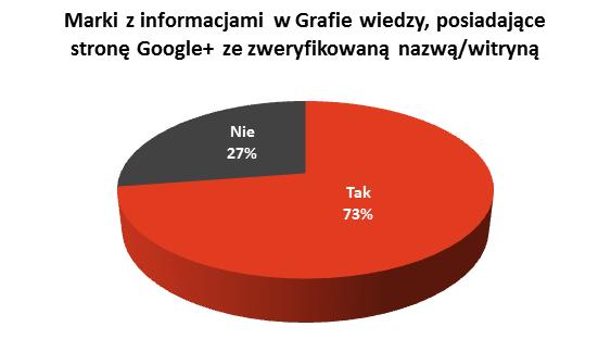 Marki wGrafie wiedzy, które posiadają stronę Google+ zezweryfikowaną nazwą lub witryną internetową