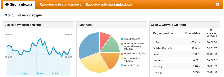 Analityka internetowa w Google Analytics