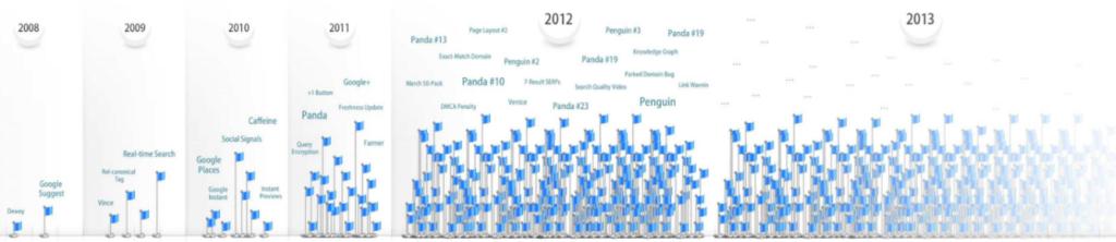 Historia aktualizacji algorytmu wyszukiwarki Google