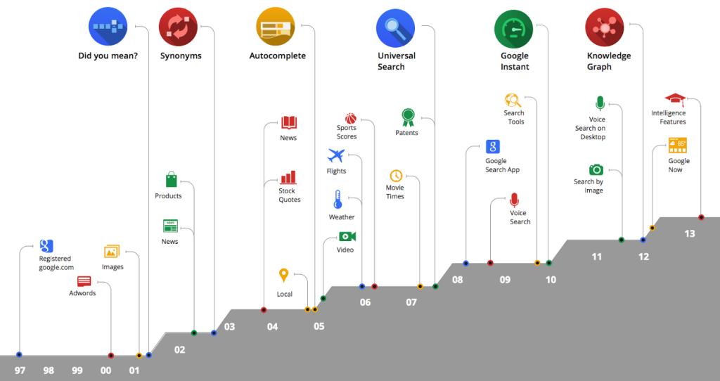 Zmiany wwyszukiwarce Google