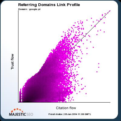 Parametry jakościowe linków przychodzących