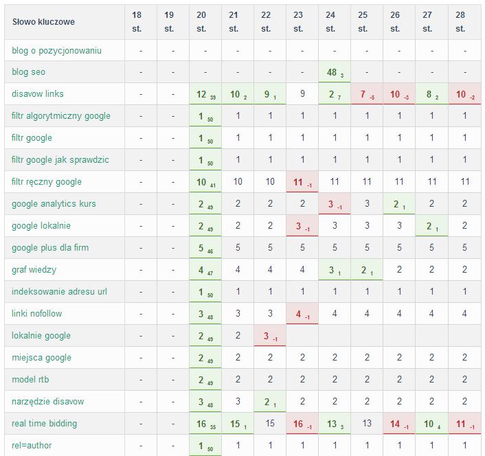 Monitoring pozycji strony internetowej wwynikach wyszukiwania dla wybranych zapytań