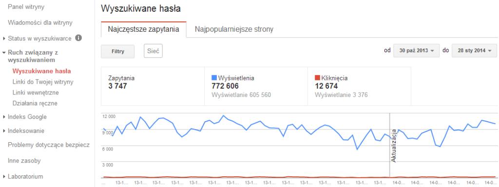 Narzędzia dla webmasterów Google