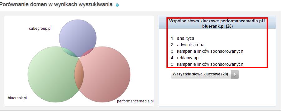 Porównanie widoczności domen wnaturalnych wynikach wyszukiwania