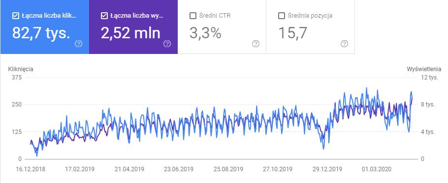 Google Search Console wzrost kliknięć iwyświetleń wsklepie