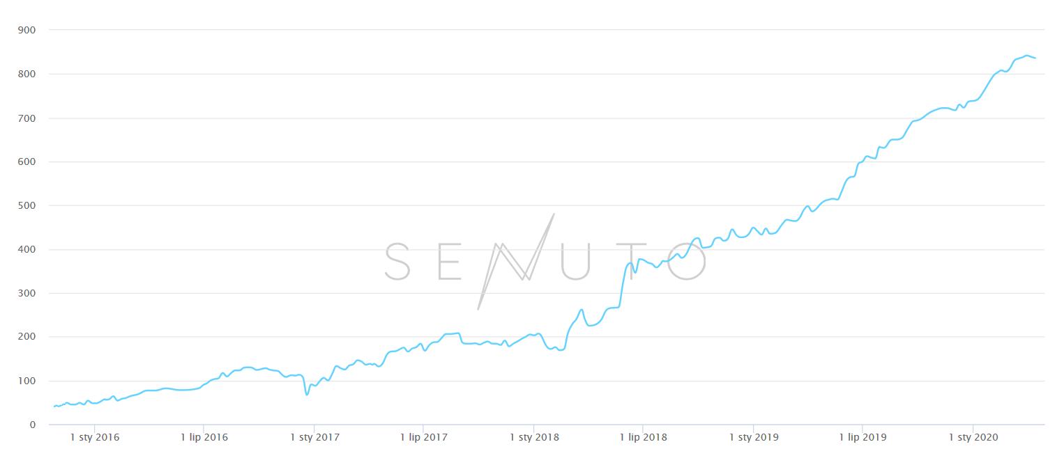 Wykres widoczności Senuto dla słów wtop10