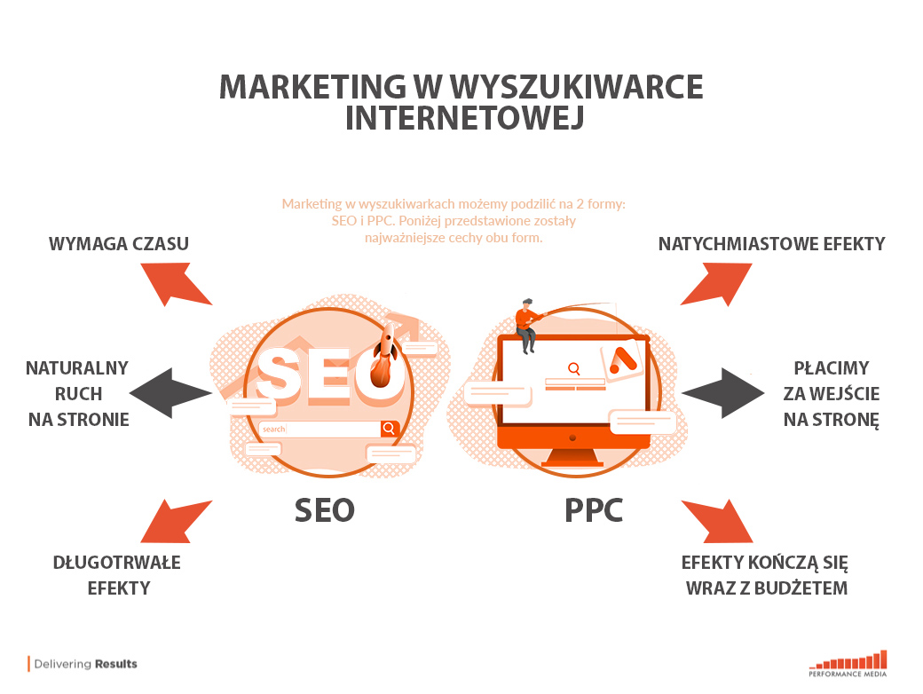 marketing wwyszukiwarce internetowej