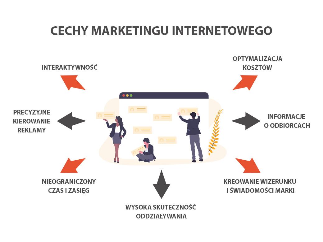 cechy marketingu internetowego