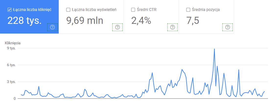 Dane prezentowane wnarzędziu Google Search Console