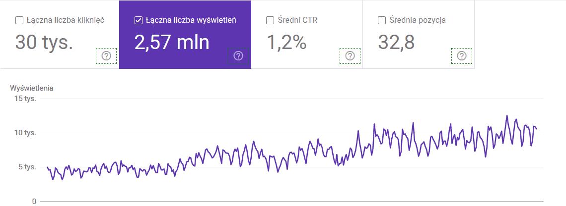 Rosnąca liczba wyświetleń wGoogle Search Console
