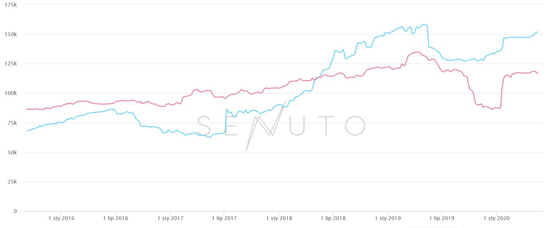 Wykres porównujący widoczność dwóch domen wSenuto widok top10