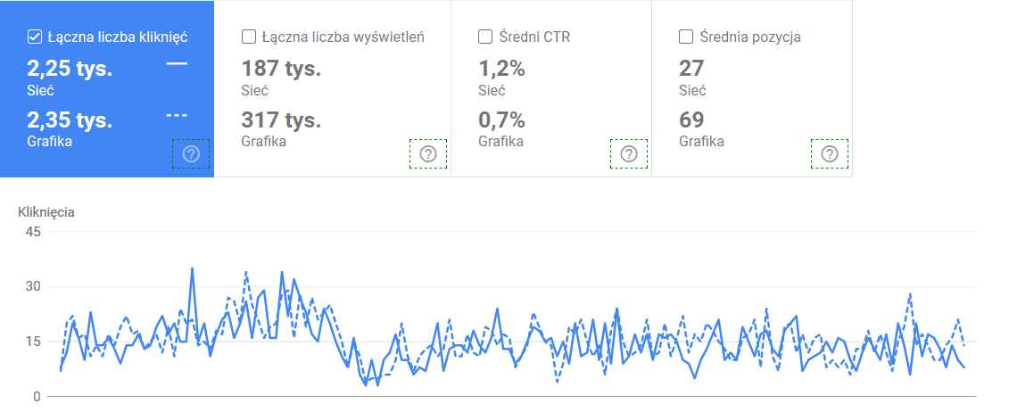 Dane dotyczące liczby wyświetleń grafik ilinków dostrony internetowej zaprezentowane wGoogle Search Console