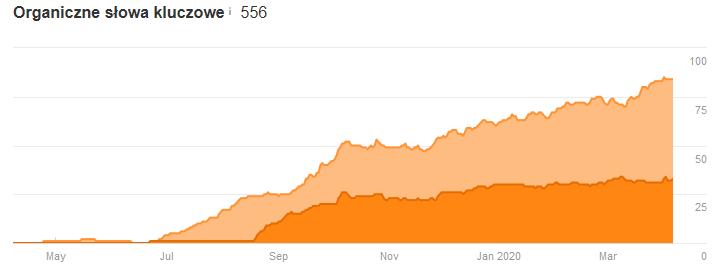 wzrost widoczności bloga firmowego Ahrefs