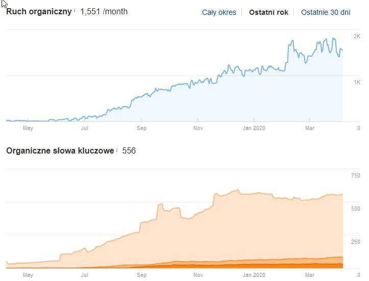 Wzrost widoczności strony prezentowany wnarzędziu SEO Ahrefs