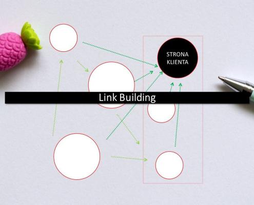 linkbuilding schemat zwycięskiej strategii