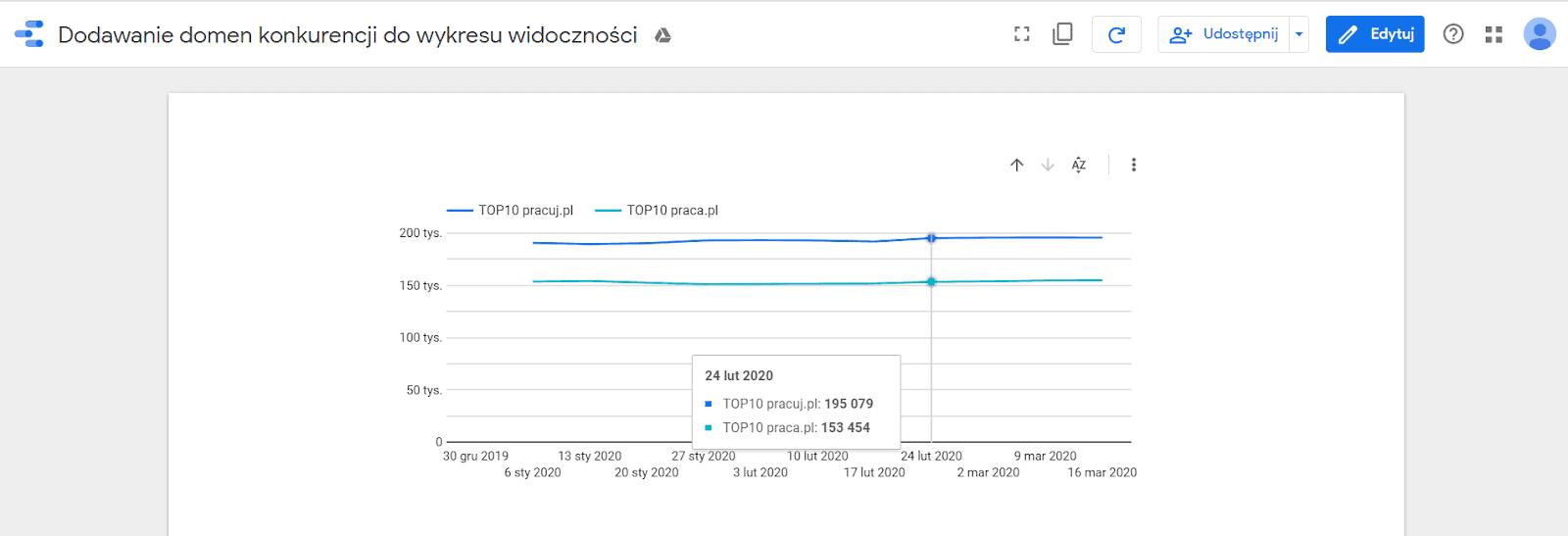 Porównanie widoczności domen wGoogle Data Studio napodstawie danych zSenuto