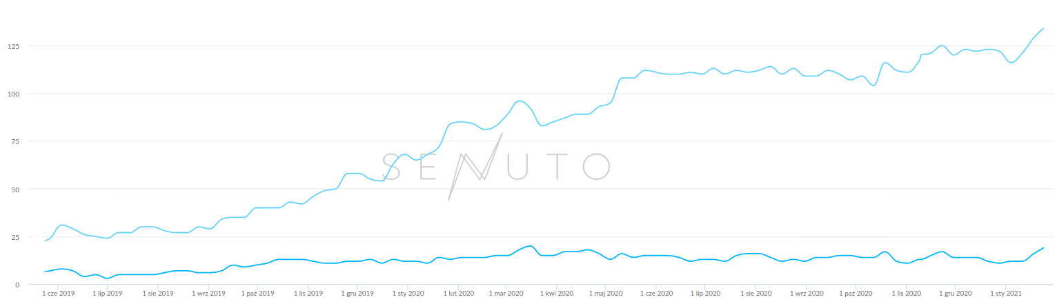 pozycjonowanie sklepu internetowego - widoczność Senuto