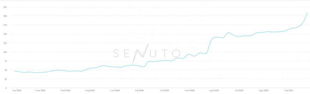 pozycjonowanie sklepu internetowego - Senuto