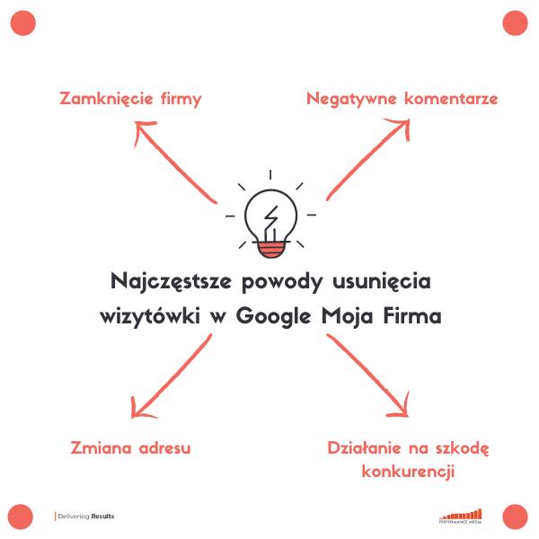 powody usunięcia wizytówki Google
