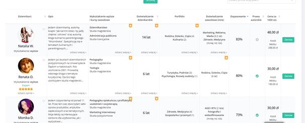 Moduł Content Premium WhitePress – oferty Copywriterów